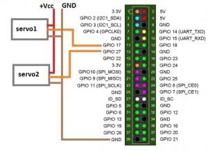 GPIO-Raspberry-B-